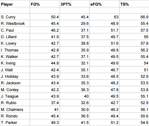 Point Guard shooting stats