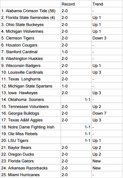 college-football-rankings-week-2