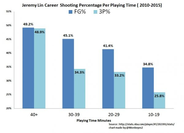 jeremy-lin-shooting-based-on-minutes-per-game