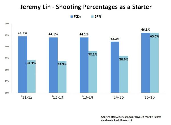 jeremy-lin-shooting-percentages-as-a-starter-chart