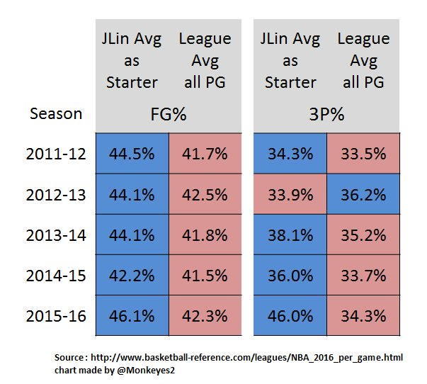 jeremy-lin-starter-numbers-compared-to-the-rest-of-the-nba
