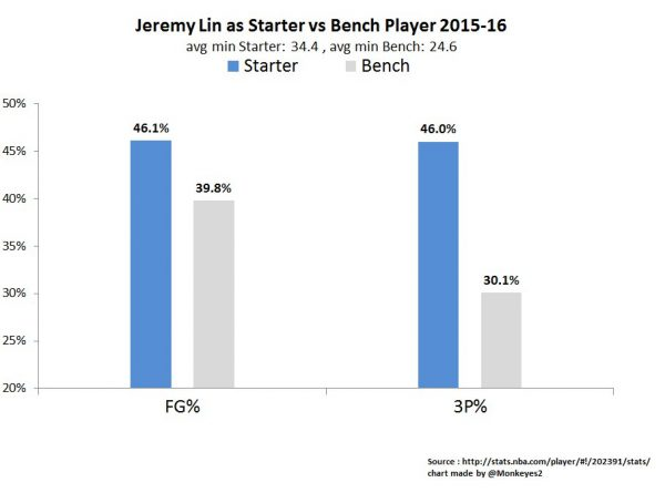 lin-starter-vs-bench