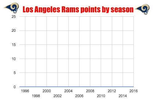 rams-points-0