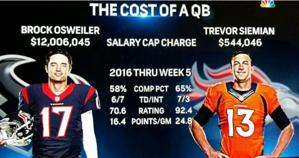 the-cost-of-a-qb