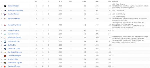 afc-playoff-standings-week-11