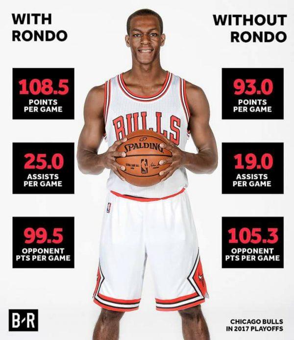 Rajon Rondo Playoffs