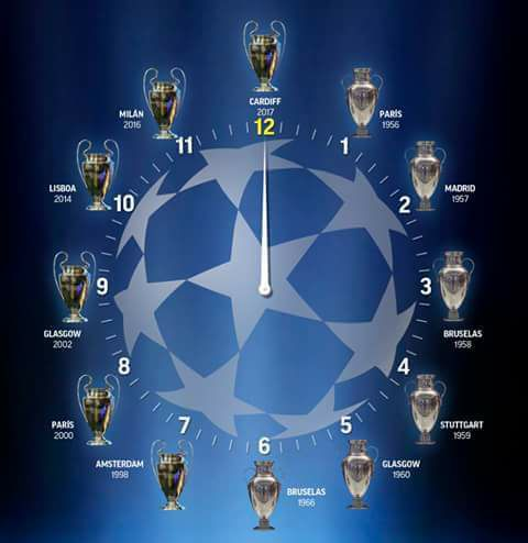 Real Madrid 12 Watch