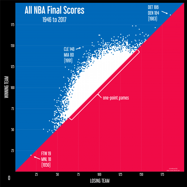 NBA Visual Graphic