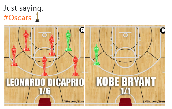 Kobe Bryant, Leonardo DiCaprio