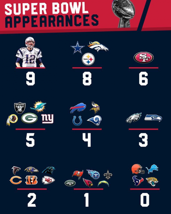 BRady vs Everyone Else