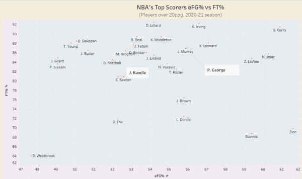 Stephen Curry, LeBron James